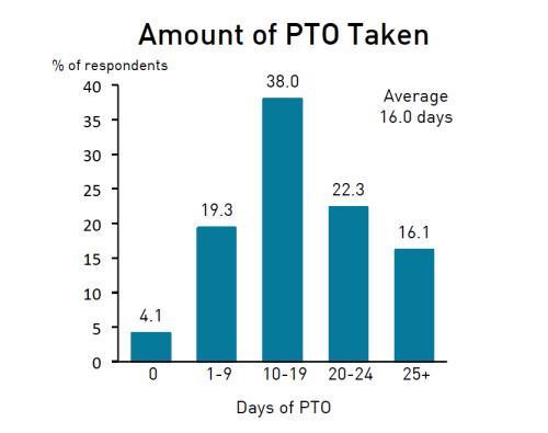 PTO Taken Graph