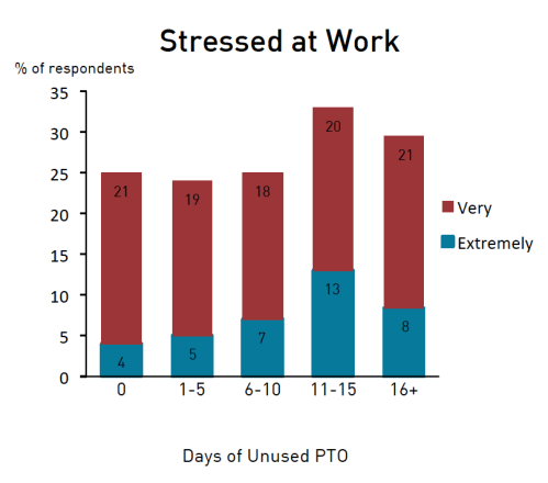 Stressed at Work Graph