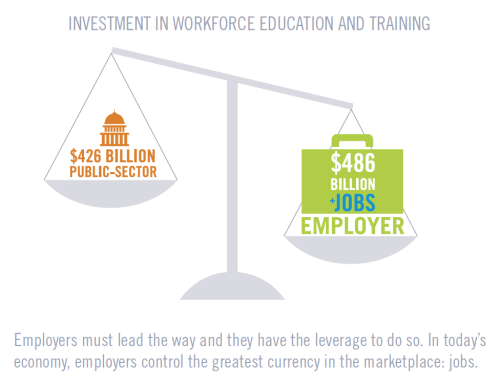 Investment in Workforce Education and Training