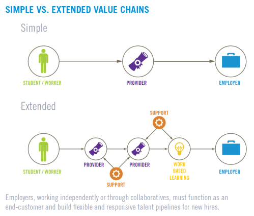 Simple vs. Extended Value Chains