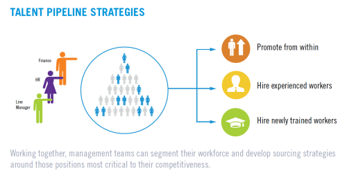 Talent Pipeline Strategies