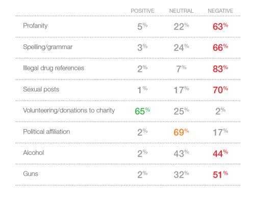 Postive Negative Neutral Chart