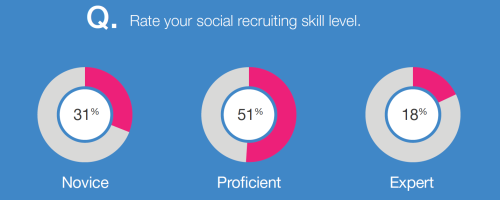 Social recruiting skill level chart