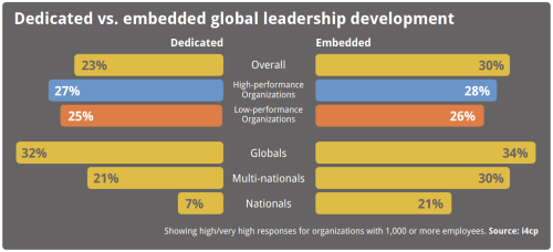 Dedicated vs. embedded global leadership development chart