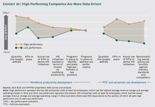 High Performing Companies Data Driven