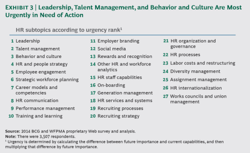 HR topics ranked by urgency