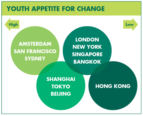 Youth Appetite for Change
