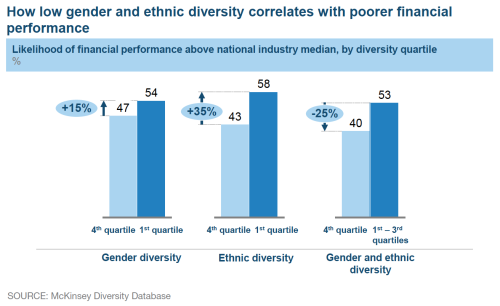 why firms want to diversify as From encouraging better team performance to improving your ability to hire, here are five reasons why hr needs to focus on d&i while diversity and inclusion (d&i) has been on the radar of smart organisations for years, in recent months the impetus for true inclusion has grown significantly, with.