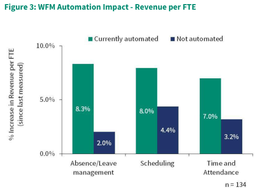 Automation Impact Graph