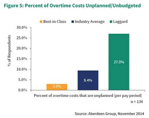 Unplanned-Overtime-Costs