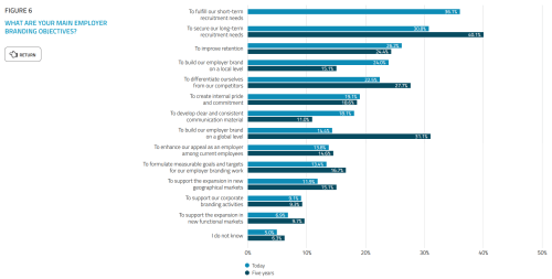 March 10 2015 Employer Branding Objectives