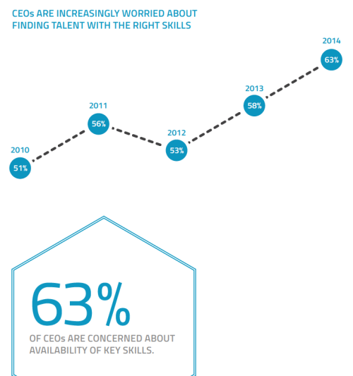 March 10 2015 Talent Acquisition Concerns