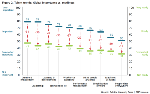 Global Importance vs. Readiness