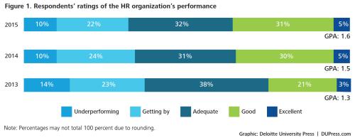 HR Performance