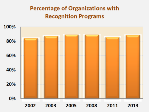 % orgs with recognition programs