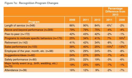 ecognition Program Changes