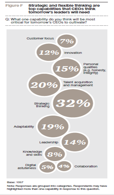 pwc CEO Survey 2 June 30 2015