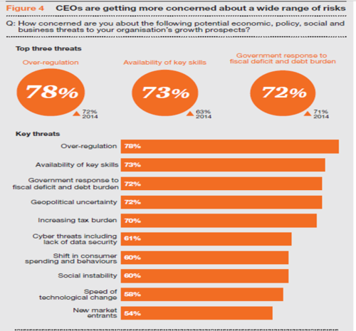 pwc CEO Survey June 30 2015