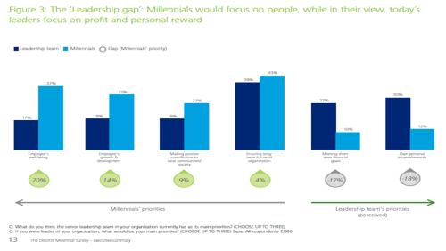 Deloitte Millennial survey 1