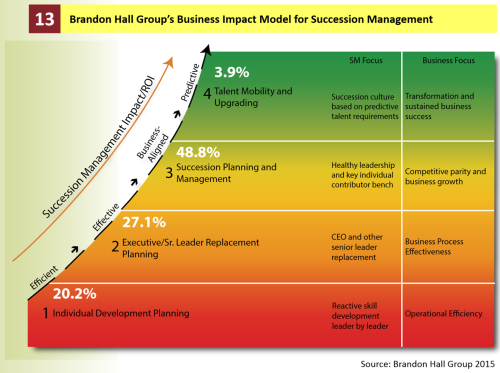 Brandon Hall Succession Mgmt 1