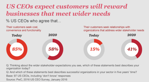 pwc CEO survey 2016 1