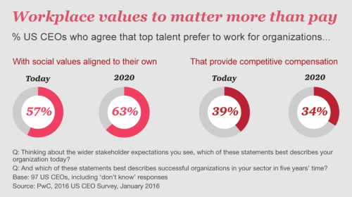 pwc CEO survey 2016 2