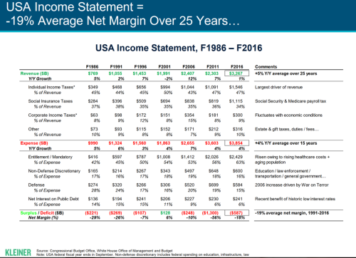 Internet Trends and the USA's Income Statement |